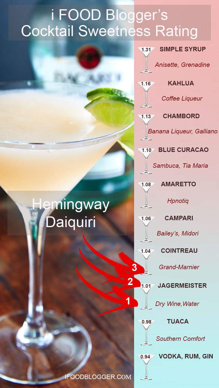 Hemingway Daiquiri Sweetness Rating